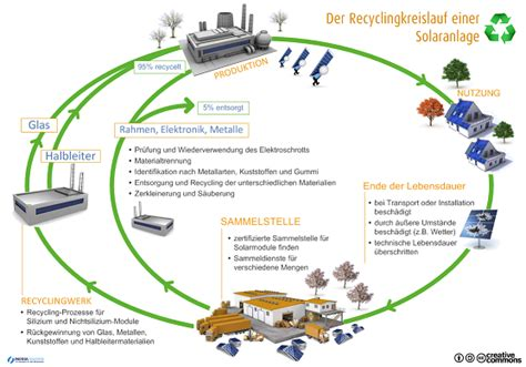 Recycling-Infoservice