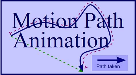 PowerPoint Animation: Use Motion Path Animation to Move