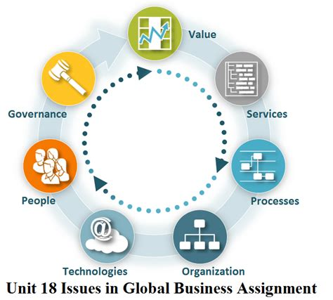 Unit 18 Issues in Global Business Assignment | Locus Help