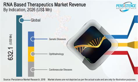 RNA-based Therapeutics and Vaccines Market: Global