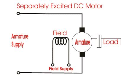 5 Types of DC Motor - Electrical Engineer Q & A