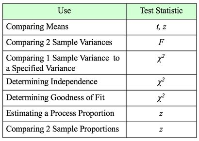 Statistics from A to Z -- Confusing Concepts Clarified