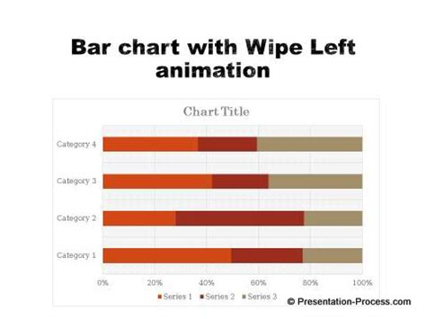 Right PowerPoint Chart Custom Animation for different